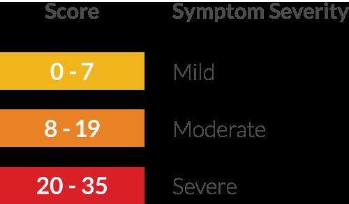 BPH Symptom Score Chart