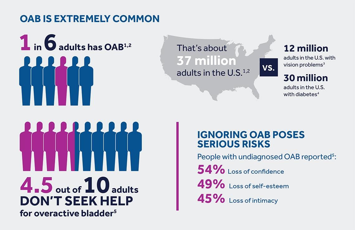 over-active-bladder-stats